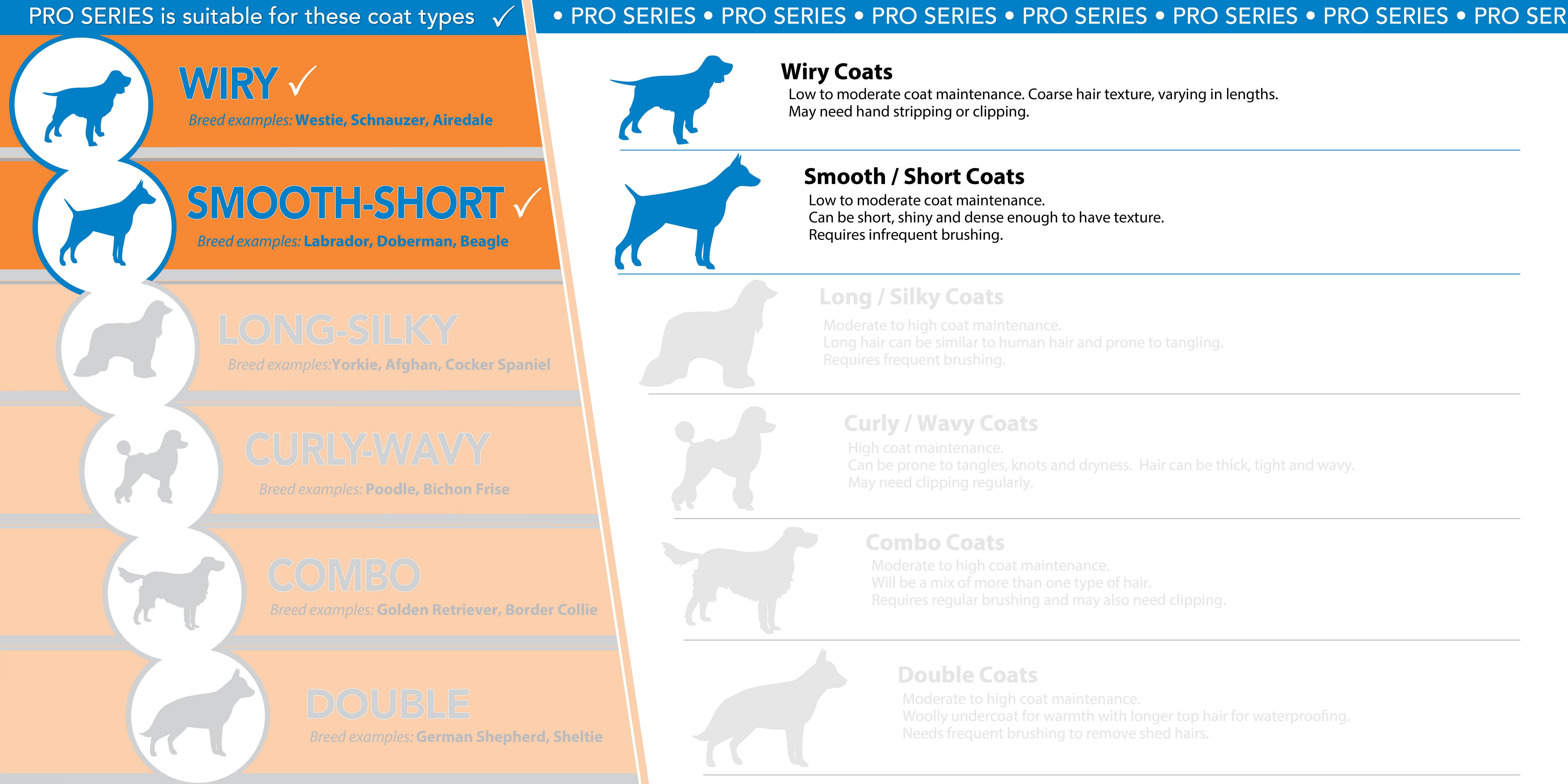 Wahl - Pro Series Dog Clipper Set.